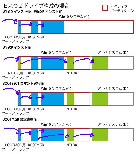 Image: 旧来の2ドライブ構成の場合のBOOTMGRとNTLDRの配置