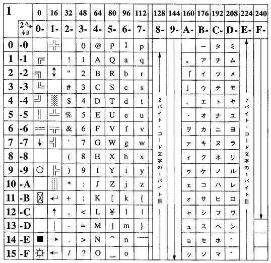 Image: コードページ932 1バイトコード 文字コード表