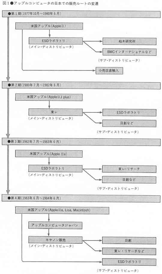 Image: アップルコンピュータの日本での販売ルートの変遷