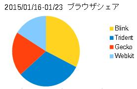 Image: 2015年1月のWebブラウザとOSのシェア