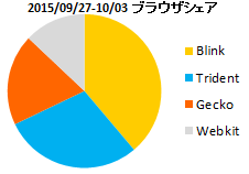 Image: 2015年10月のWebブラウザとOSのシェア