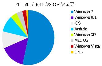 Image: OSシェア (2015/01/16-01/23)