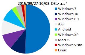 Image: OSシェア (2015/9/27-10/3)