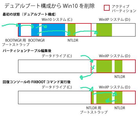 Image: デュアルブート構成からWin10を削除
