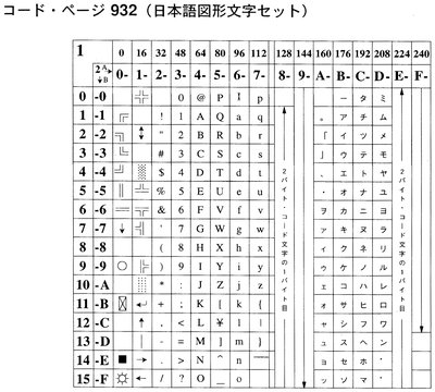 Image: Code page 932 (Japanese graphic character set)