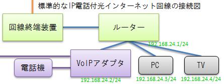 Image: 接続図(IP電話付光インターネット回線の標準構成)