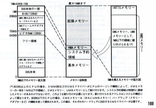 IBM DOS バージョンJ5.0/V カンタンDOS 5章 DOSのそこが知りたい