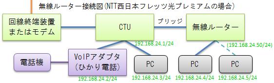Image: 接続図(ひかり電話+無線LANルーター)
