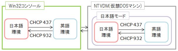 NTVDM(NT Virtual DOS Machine)