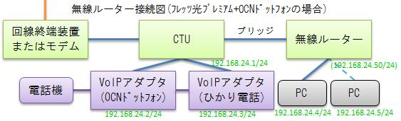 Image: 接続図(ひかり電話+OCNドットフォン+無線LANルーターの場合)
