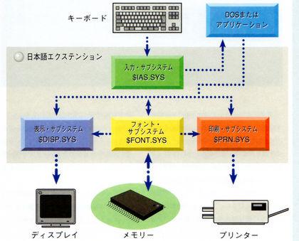 Image: DOS/V日本語表示の仕組み